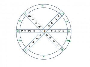 శ్రీచక్ర బంధ పద్యం - పొద్దు